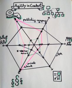 6 dimensions of agile context